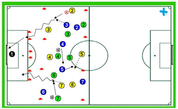 Ejercicios fútbol: Rondo con finalización