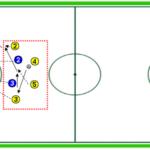Ejercicios de entrenamiento de fútbol: finalizaciones 4×2
