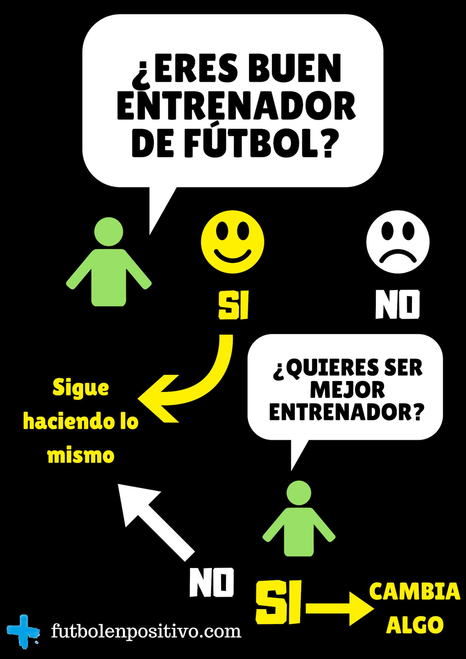 Eres Buen Entrenador De Fútbol Base Fútbol En Positivo